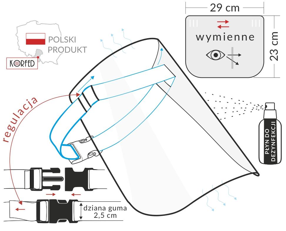 Przyłbice ochronne, na gumce z zapięciem na klamrę. Opaska gumowa nieuciskająca, odprowadzająca wilgoć z czoła. Podwójna regulacja - najlepsze dopasowanie.